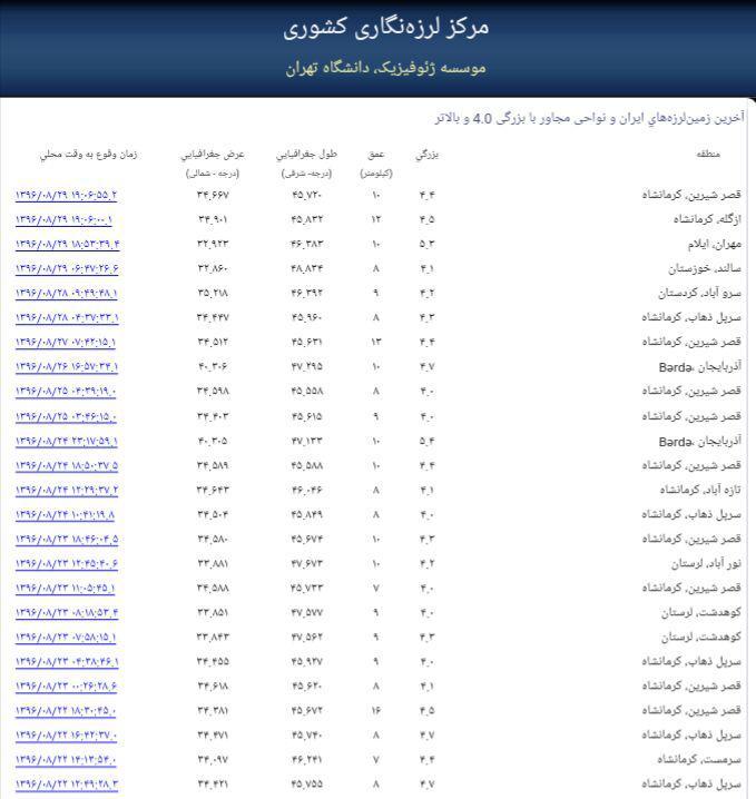 آخرین زلزله های ایران / زلزله شیراز/ زلزله اصفهان/ زلزله تهران/ زلزله مشهد