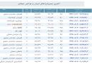 آخرین زلزله های ایران